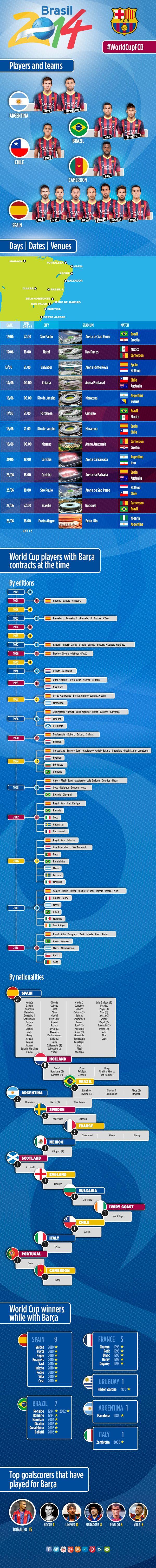 FCBarcelona at the World Cup #Brazil #FCBarcelona #WorldCup2014