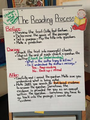 This is a simple example of the reading process to many. You are able to see your understandings before, during, and after! I like how these were put into 3 seperate areas where we can physcially see what is and can go on!