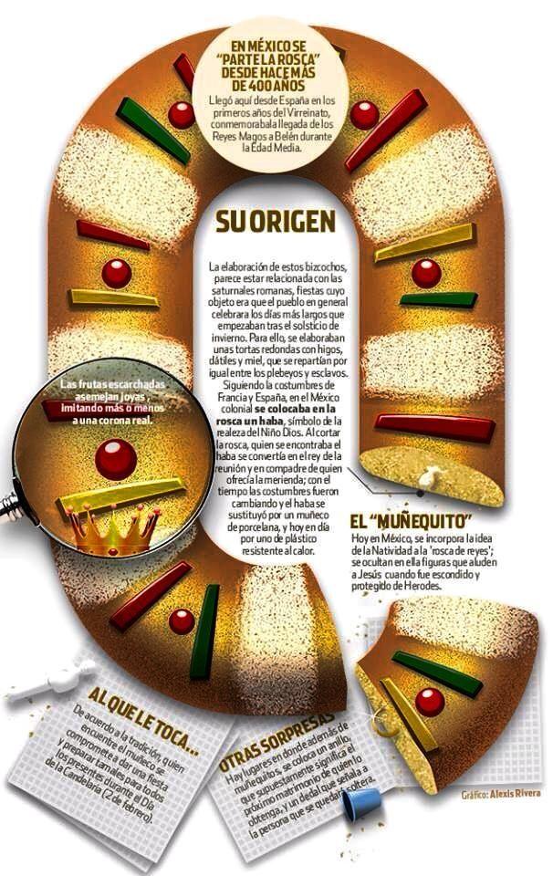 Rosca de Reyes #Infographic #Mexico