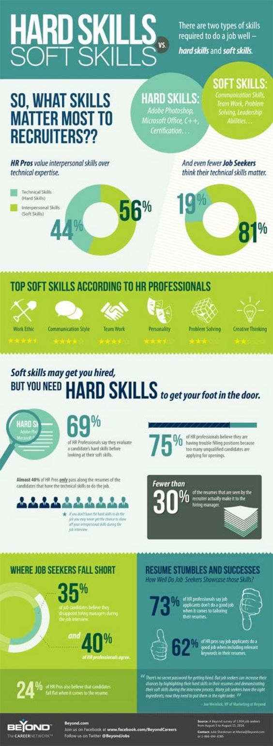 What's more important Hard or Soft skills for recruiters. 56% of HR managers say soft skills. But if its the difference between 2 equality technically qualified & experienced candidate, the soft skills will always win out.