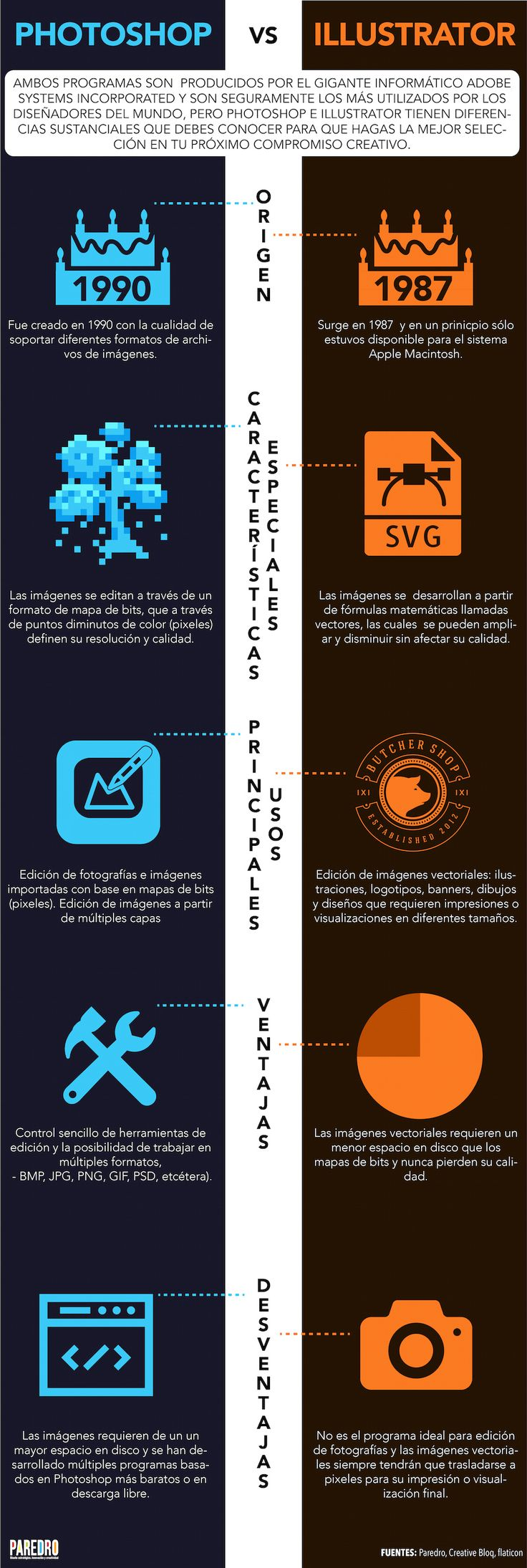 #Infografía #Photoshop o #Illustrator, ¿cuál te conviene más?