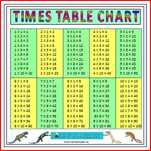 1000+ ideas about Multiplication Times Table on Pinterest | Times ...