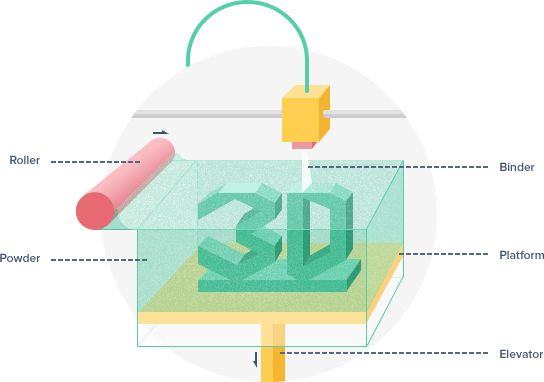 how binder jetting 3d printing process works infographics 3d