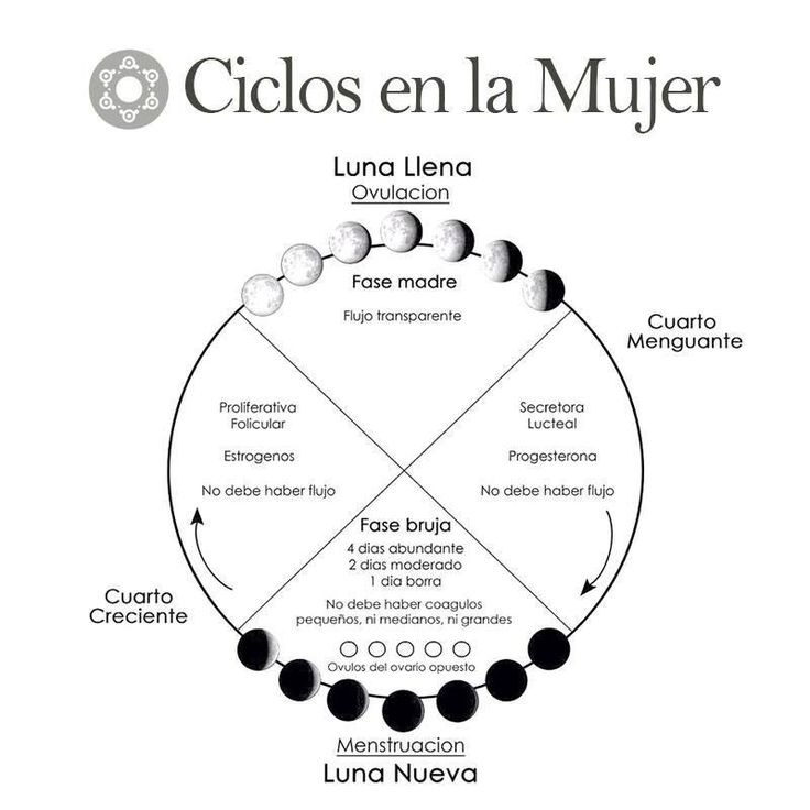 78 ideas sobre diosa de la luna en pinterest m stico for En que luna estamos