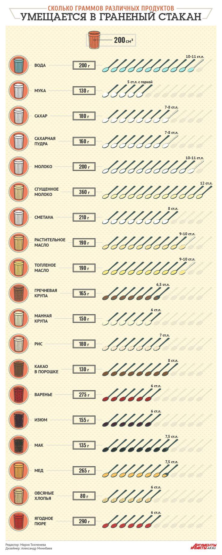 Сколько граммов различных продуктов вмещается в граненый стакан. Памятка | Продукты и напитки | Кухня | Аргументы и Факты