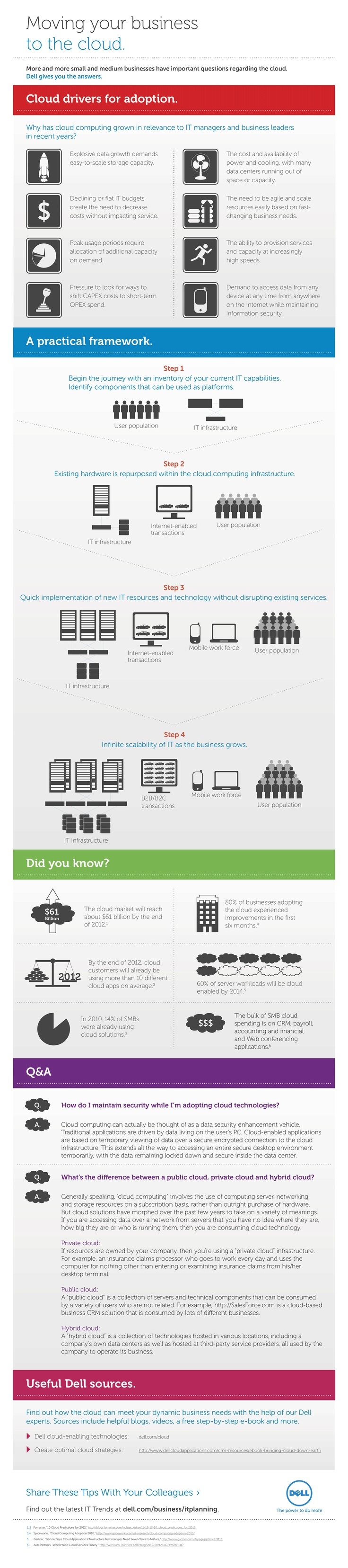 Hybrid infrastructure you did it you switched over now lock it down - Cool Dell Infographic