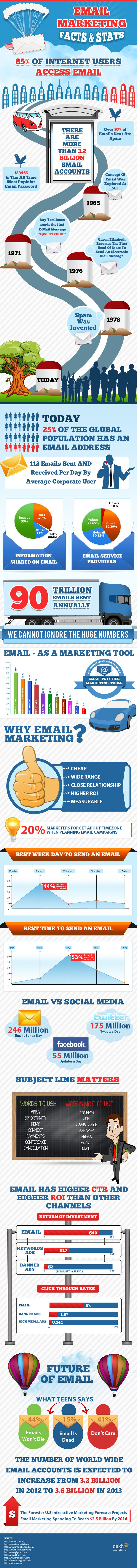 Email marketing infographic  #infographic