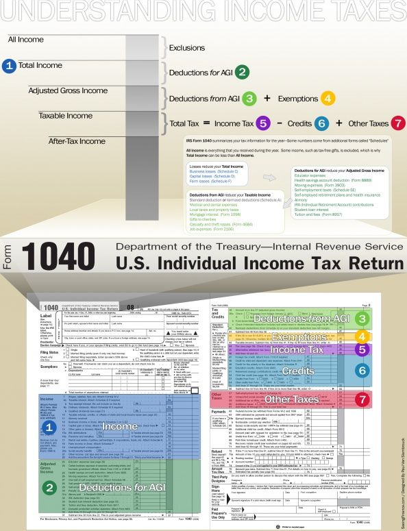 401 best Tax Tips images on Pinterest Personal finance, Software - income tax calculator