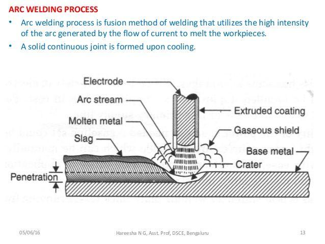 The 25+ best Welding process ideas on Pinterest Mig welding - orbital welder sample resume