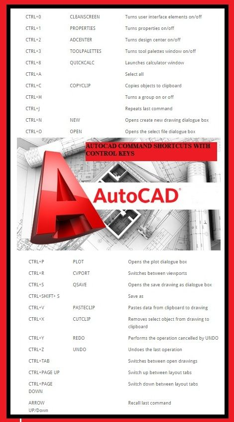 Autocad Command Shortcuts with Control Keys | Elec Eng World