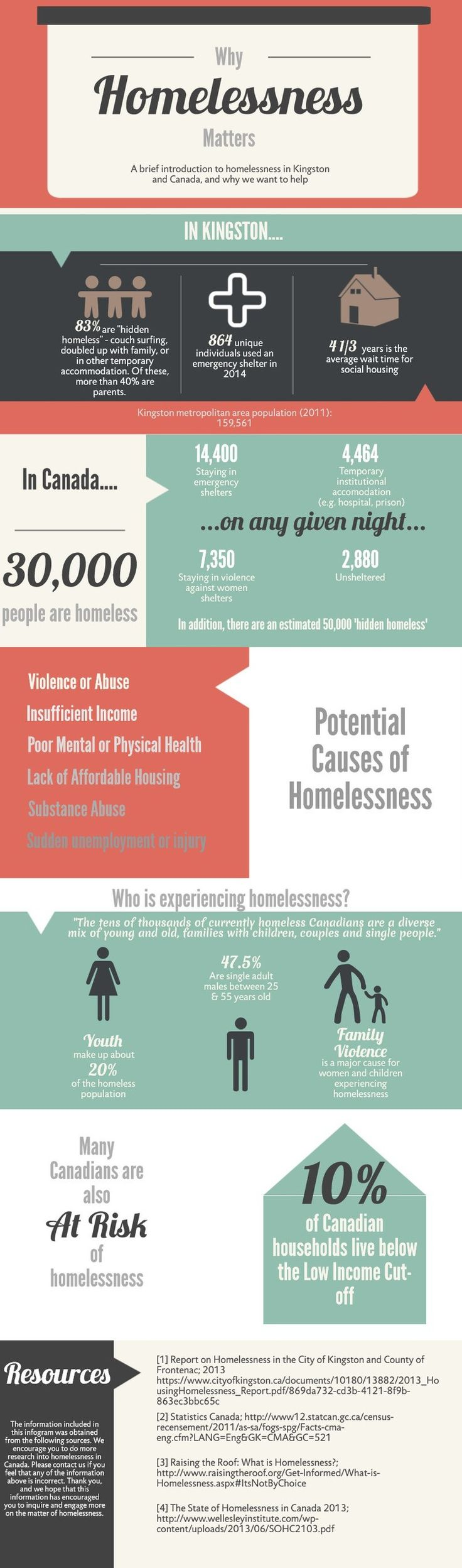 Infographic on Homelessness in Kingston & Canada — Givway & Co. Backpacks