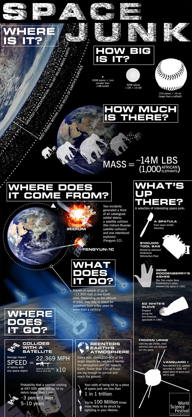 Infographic: Space Junk Where is it? How Big is it?