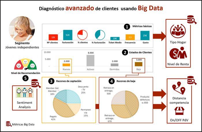 Diagnóstico avanzado de una cartera de clientes con 5 ejes de análisis y usando métricas Big Data: segmentos de clientes, estados, altas, bajas y NPS.