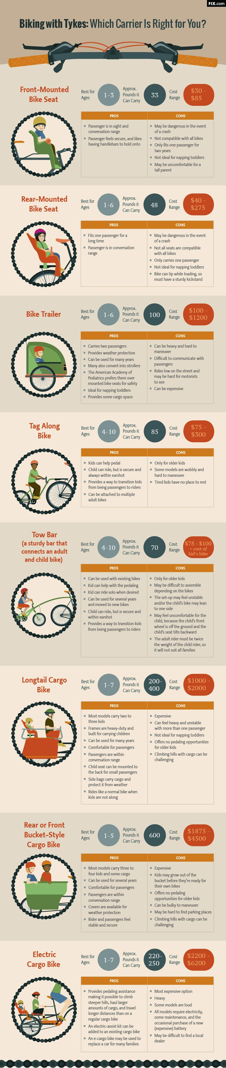Infographic about how to safely transport your kids on bikes courtesy of Fix.com