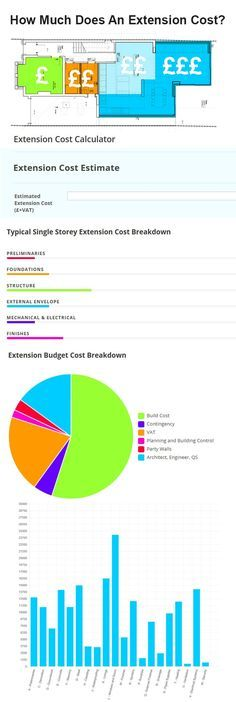 Best 25 Extension Costs Ideas On Pinterest