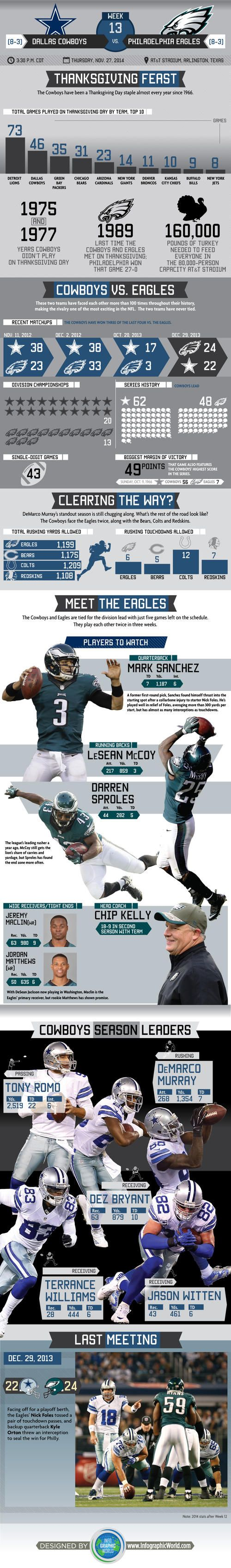 Infographic: Visual Breakdown Of Thanksgiving Stats & Eagles Leaders #PHIvsDAL #DallasCowboys #Thanksgiving