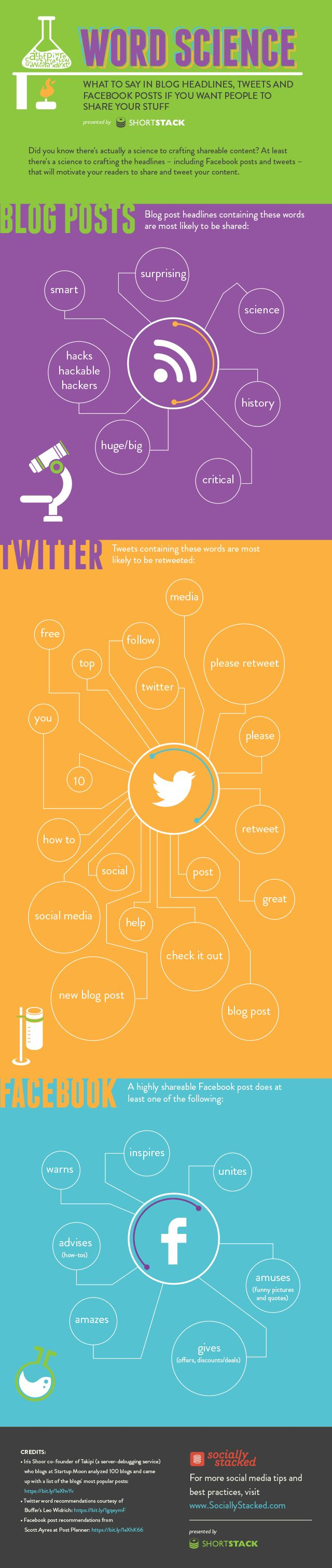 Word Science: The Best Words to use for #Twitter, #Facebook and Blog Titles [Infographic] SociallyStacked #socialmedia