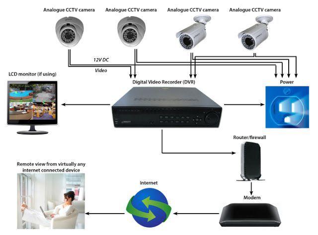 Analog Cctv Camera Analog Cctv Surveillance System Home Alarm System London Analog Home Security Systems Security Camera Installation Wireless Home Security
