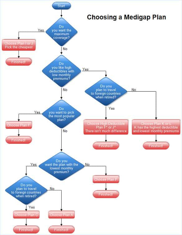 process flow chart template xls template pinterest sample rh in pinterest com process flow diagram software free process flow diagram symbols meaning