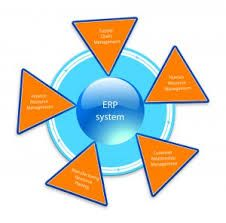 ERP (Enterprise Resource Planning) is a system which integrates various business data in a single database and provides cross function reporting on click of a single button.