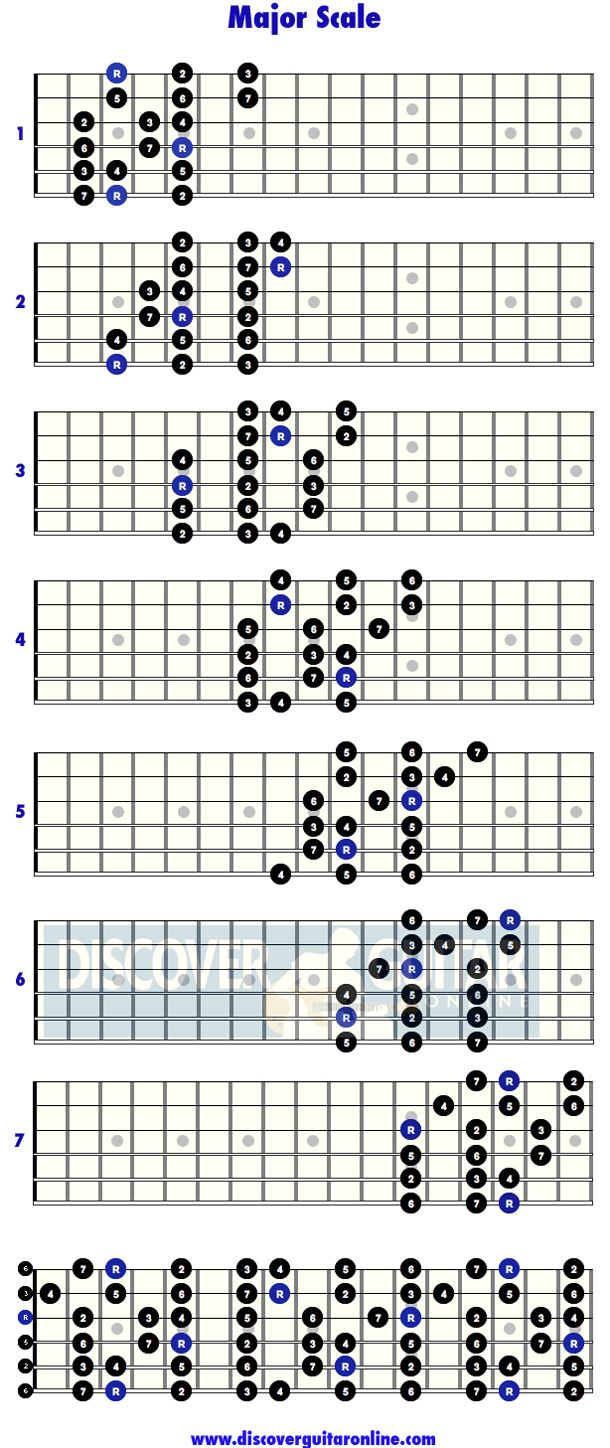 Major scale: 3 note per string patterns | Discover Guitar Online, Learn to Play Guitar