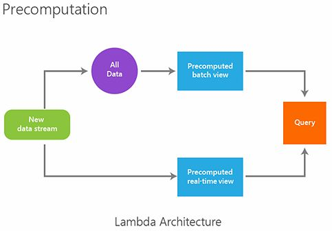 Lambda Architecture: Design Simpler, Resilient, Maintainable and Scalable Big Data Solutions