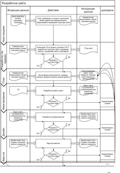 Бизнес-процессы разработки сайта фото f_4c177e4764219.jpg