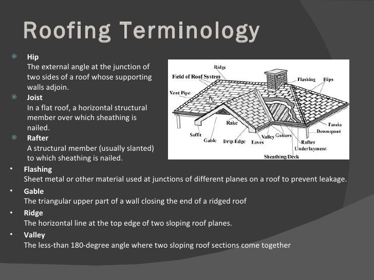 Things you must know about roofing terminology roofing for House roof terminology