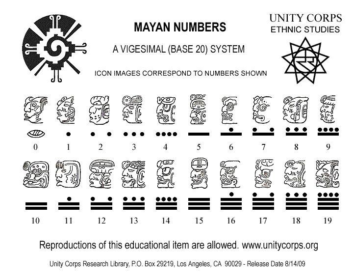 Mayan Numbers Mayan Number System – Mayan Math Worksheet