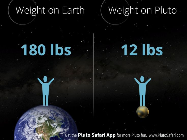 How much do you weigh on Pluto?
