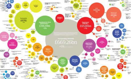 Government spending by department, 2009-10: get the data