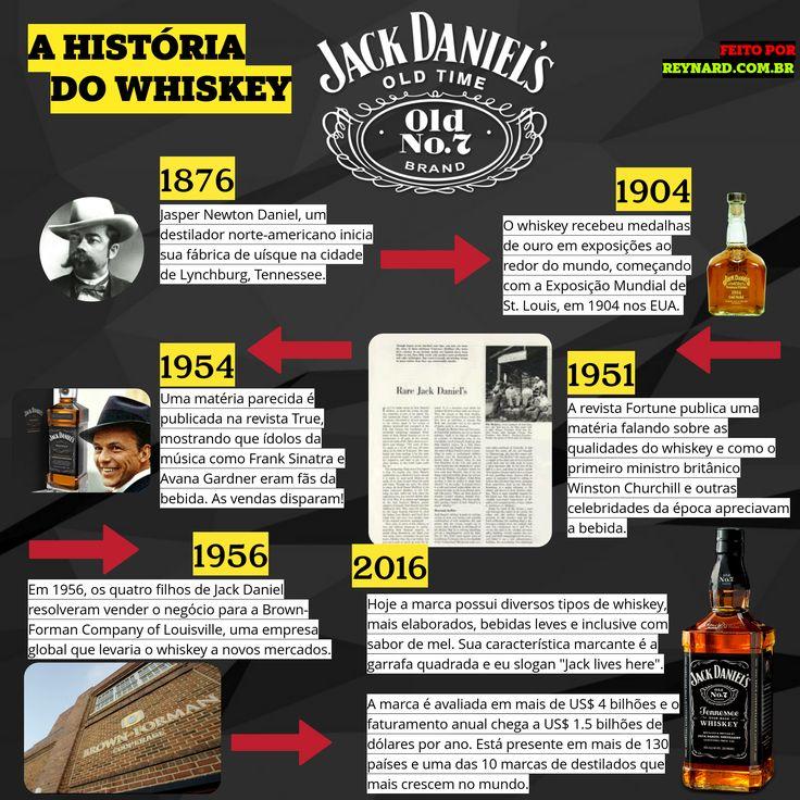 Uma breve história do uísque Jack Daniel's, o mais vendido nos Estados Unidos. #JackDaniels