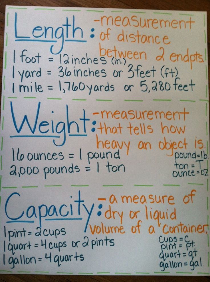 metric unit anchor chart