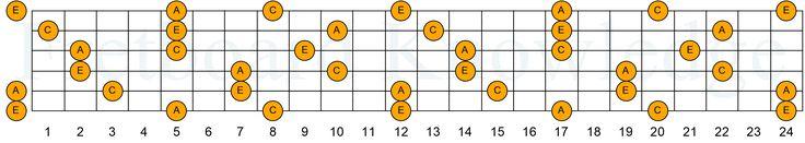 """Minor Triads - Key of A, http://www.fretboardknowledge.com/kb/guitar/6string/eadgbe/eadgbe-chords/eadgbe-triads/eadgbe-minor-triads/eadgbe-min-triads-a/minor-triads-key-of-a/, [cs_row inner_container=""""true"""" marginless_columns=""""false"""" style=""""margi..."""