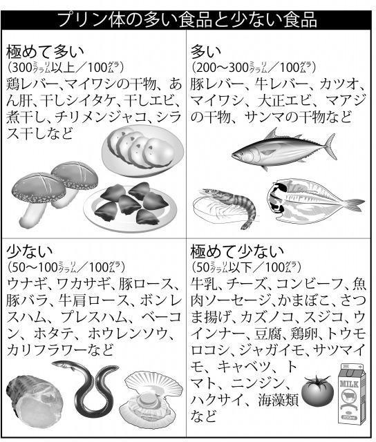 体 豆腐 プリン