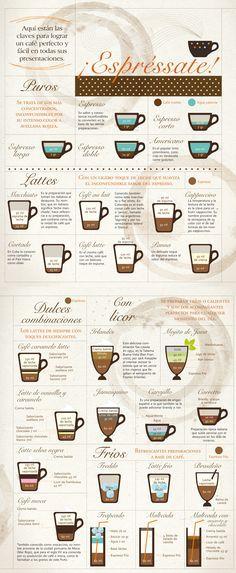 Ingredientes - Medidas para lograr un café perfecto, perfect coffee