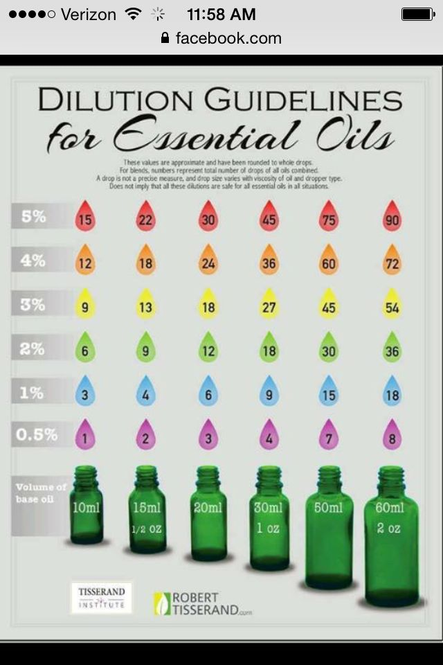 Dilution guidelines for essential oils