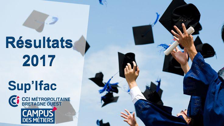 Félicitations à tous les diplômé.es et à l'équipe pédagogique pour ces beaux résultats !   BTS Négociation relation client = 100% (11/11) BTS Assistant.e manager = 84% (16/19) BTS Management des Unités Commerciales = 85% (22/26) BTS Assistant.e de gestion PME PME = 71% (10/14)  http://www.ifac-brest.fr/actualites/182-resultats-examens-brest-2017.html #Brest