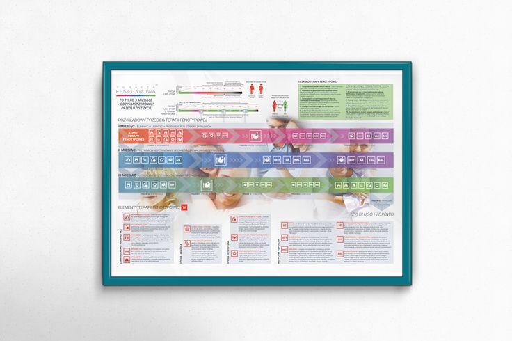 therapy map, data visualization