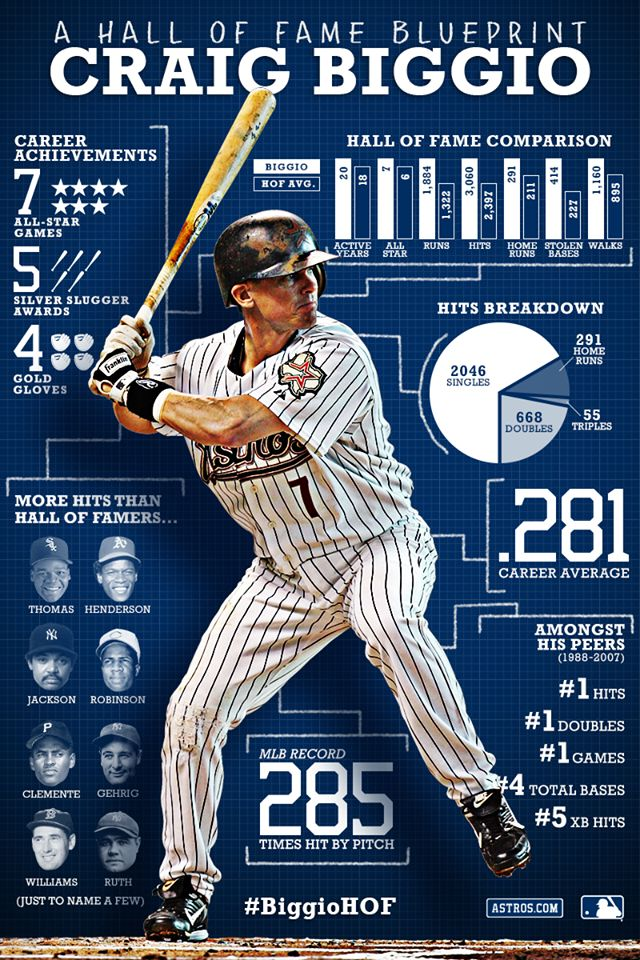 Hall of Fame Blueprint: Craig Biggio [Infographic] | The Roosevelts