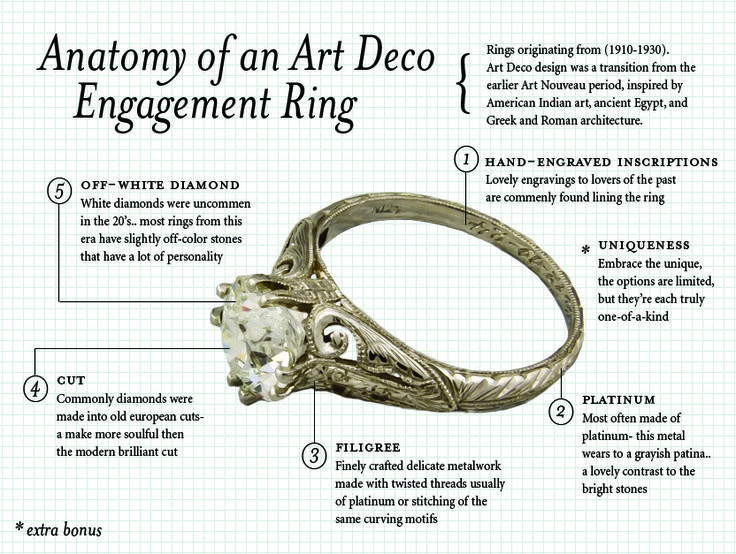 Art Deco wedding ring | Anatomy of an Art Deco Engagement Ring | New York Vintage & Antique ...