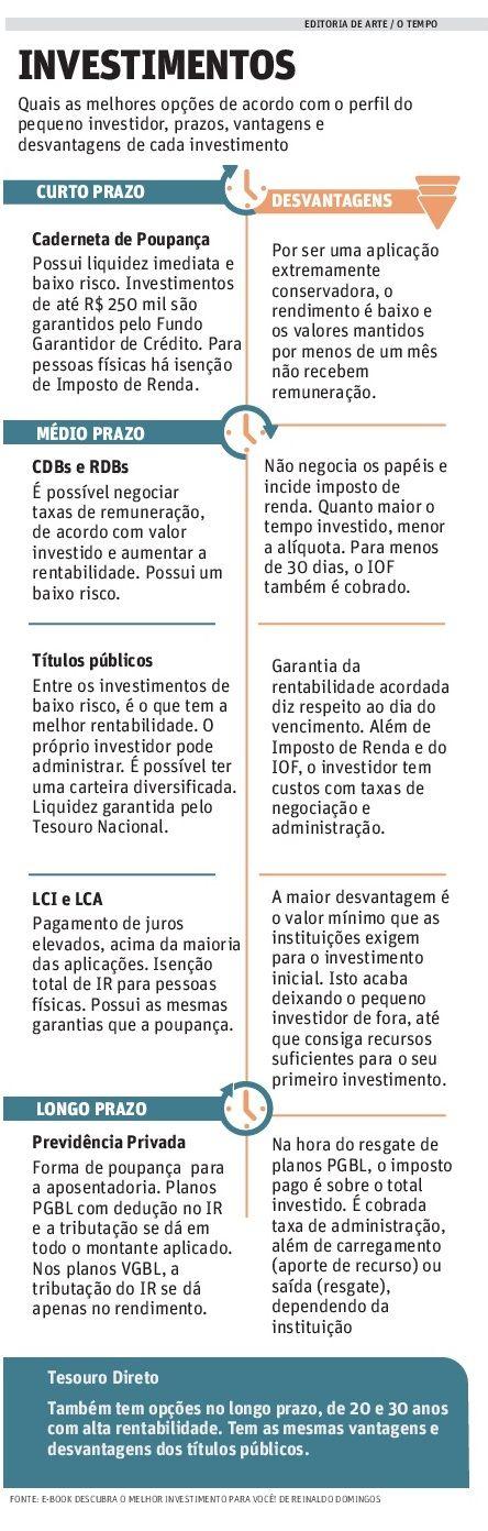 Investimentos | JORNAL O TEMPO