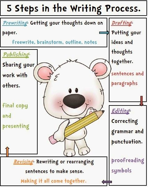 online tools for teaching writing as a process