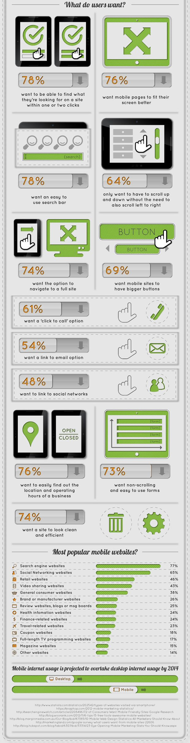 How users want to interact with your mobile site. #infographic via @voice_compass