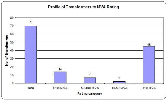 Power Transformer fleet based on MVA rating