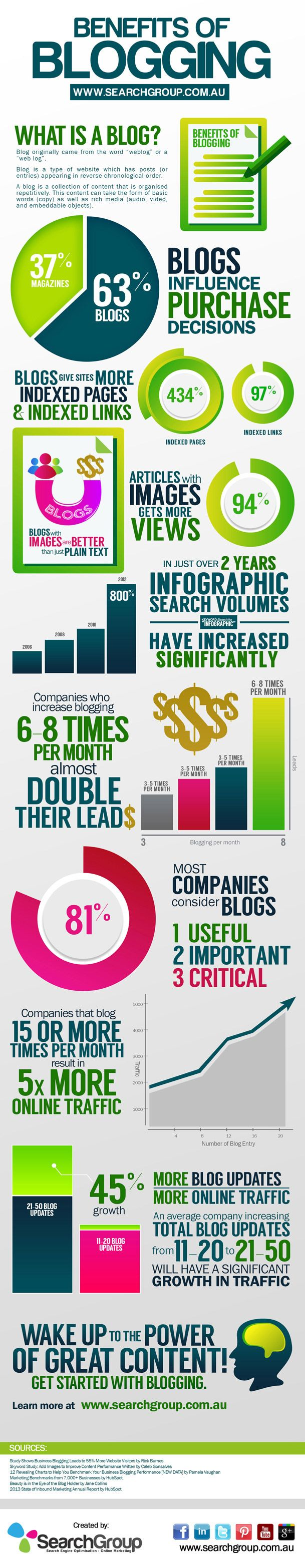 Benefits of Blogging by Search Group
