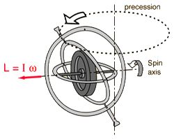 Electric Motor Flywheel in addition Ki ic Jewellery moreover 46476035633 moreover Precession additionally  on gyroscope bicycle