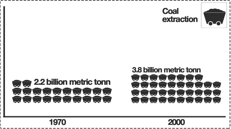 Graphics Kenneth Buddha Jeans increase coal extraction 1970-2000