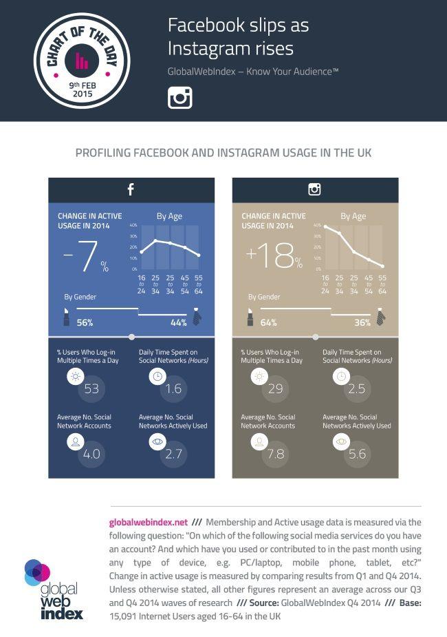 Instagram Overtakes Facebook In the U.K. [Infographic]