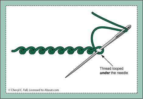 View Full-Size - scroll stitch / kierrepisto